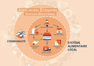 systeme_alimentaire_2400