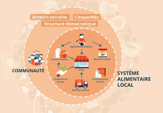 systeme_alimentaire_800
